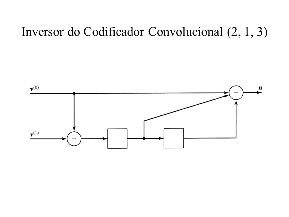 Inversor do Codificador Convolucional (2, 1, 3)