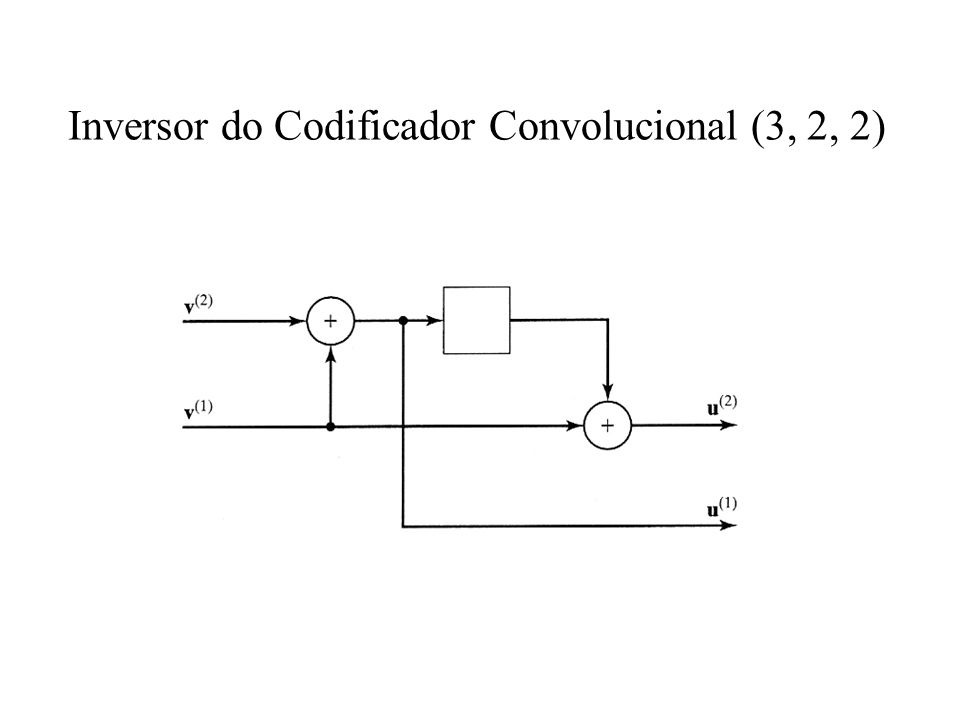 Inversor do Codificador Convolucional (3, 2, 2)
