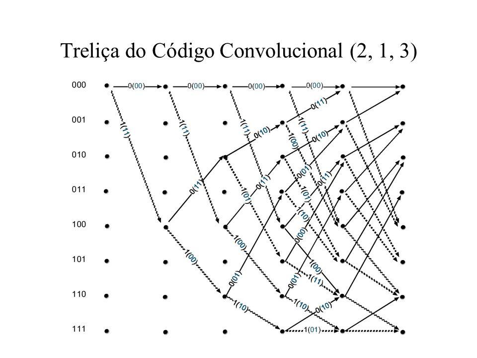 Treliça do Código Convolucional (2, 1, 3)