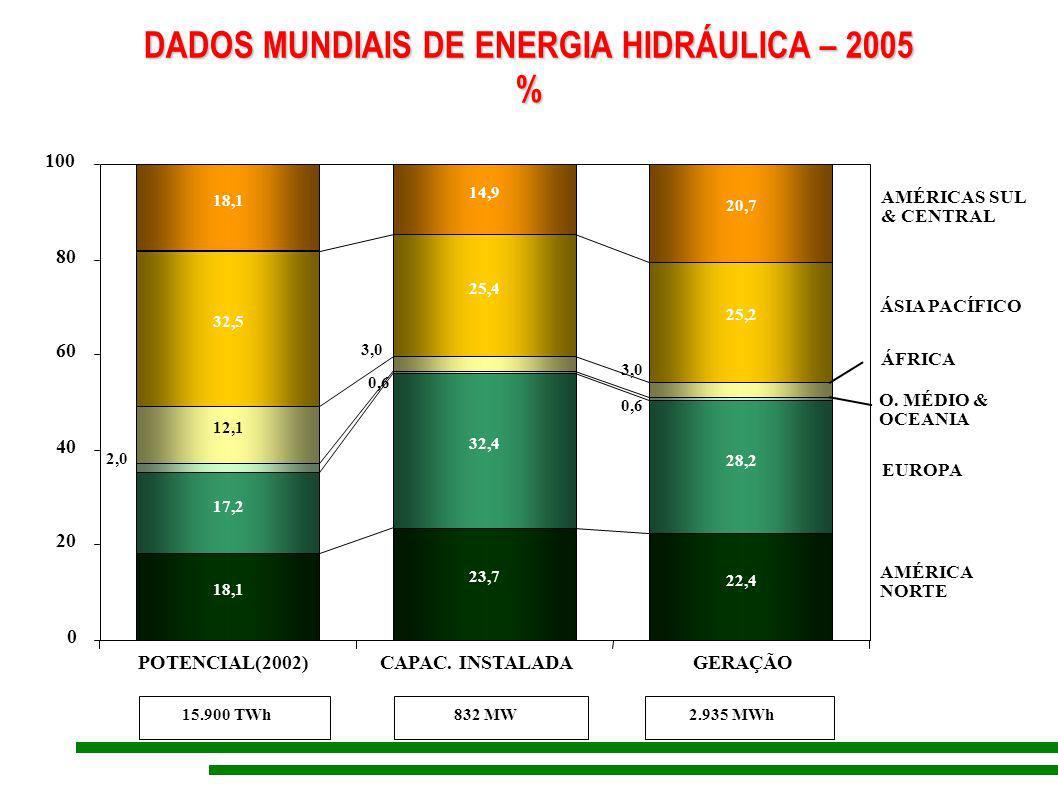 DADOS MUNDIAIS DE ENERGIA HIDRÁULICA – 2005