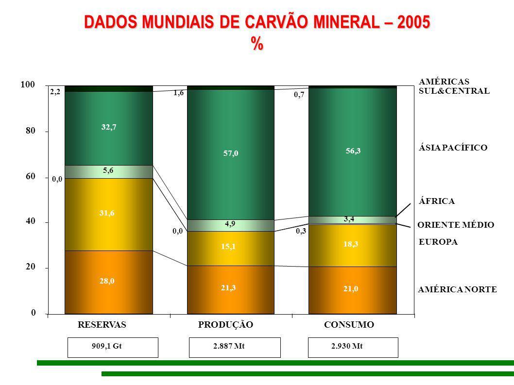 DADOS MUNDIAIS DE CARVÃO MINERAL – 2005