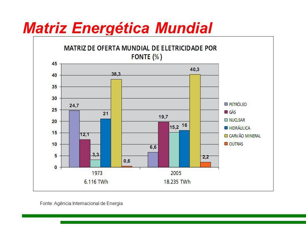 Matriz Energética Mundial