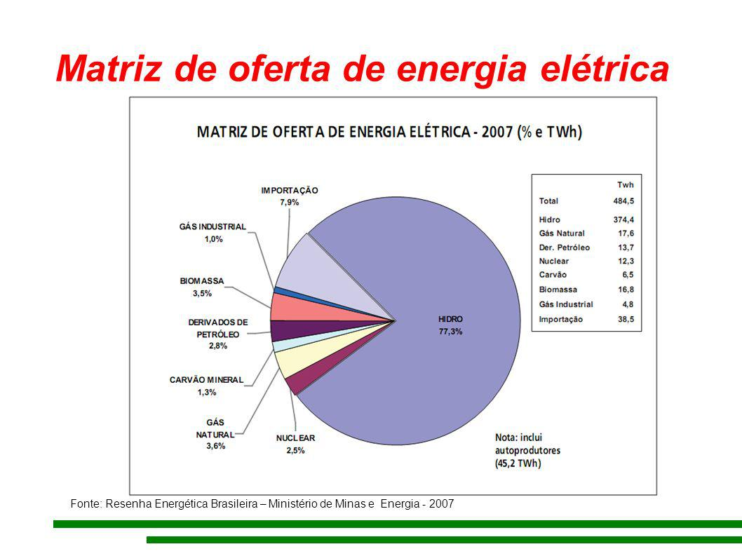 Matriz de oferta de energia elétrica