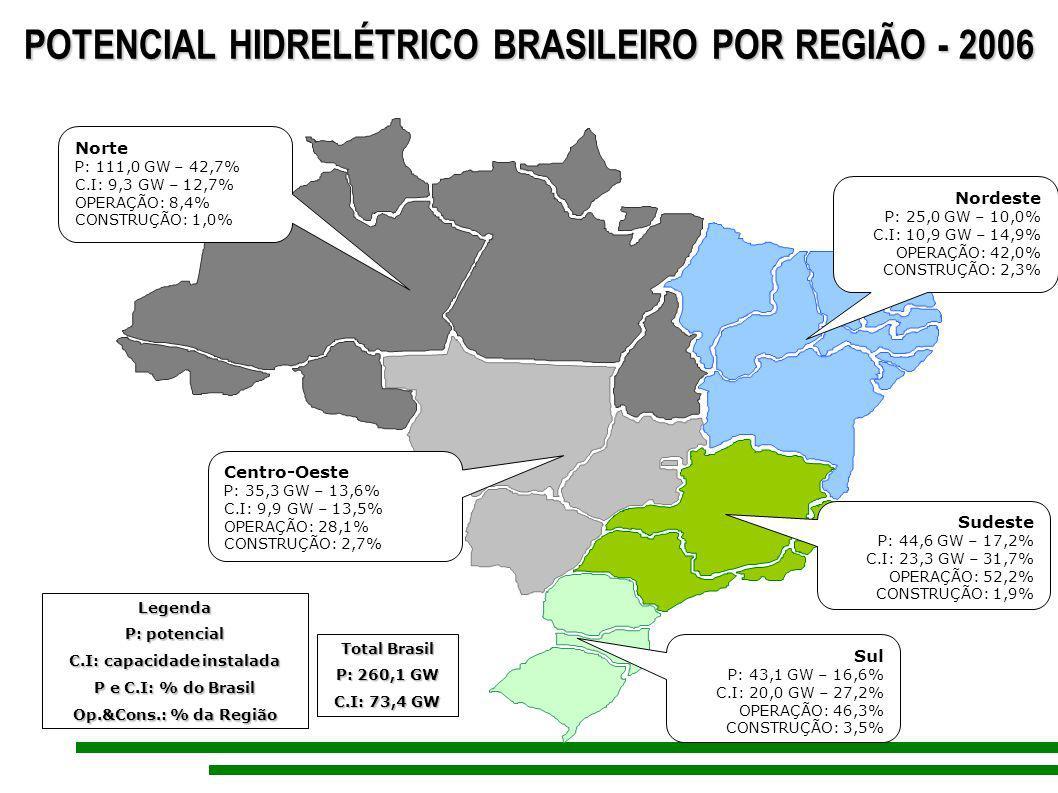 POTENCIAL HIDRELÉTRICO BRASILEIRO POR REGIÃO - 2006