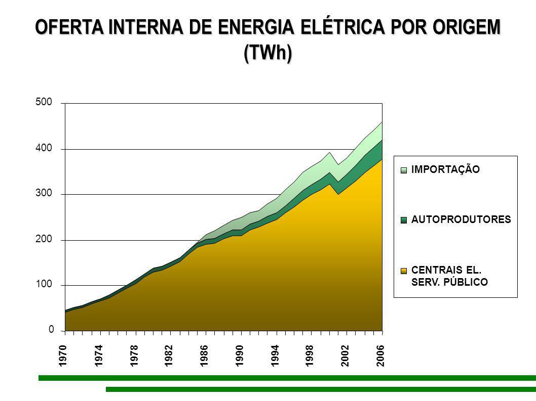 OFERTA INTERNA DE ENERGIA ELÉTRICA POR ORIGEM