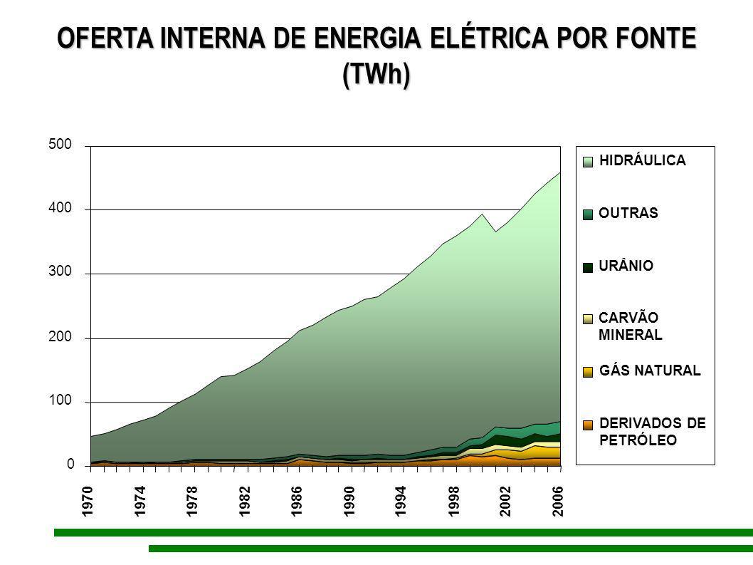 OFERTA INTERNA DE ENERGIA ELÉTRICA POR FONTE