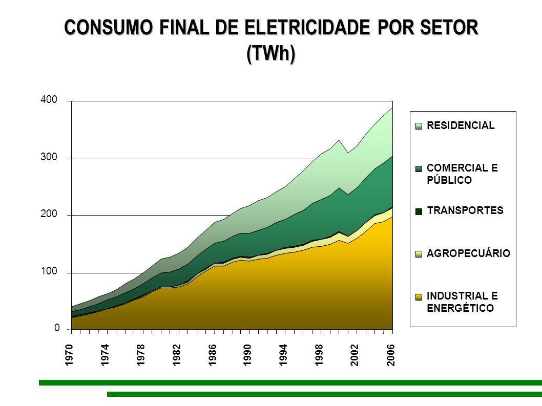 CONSUMO FINAL DE ELETRICIDADE POR SETOR