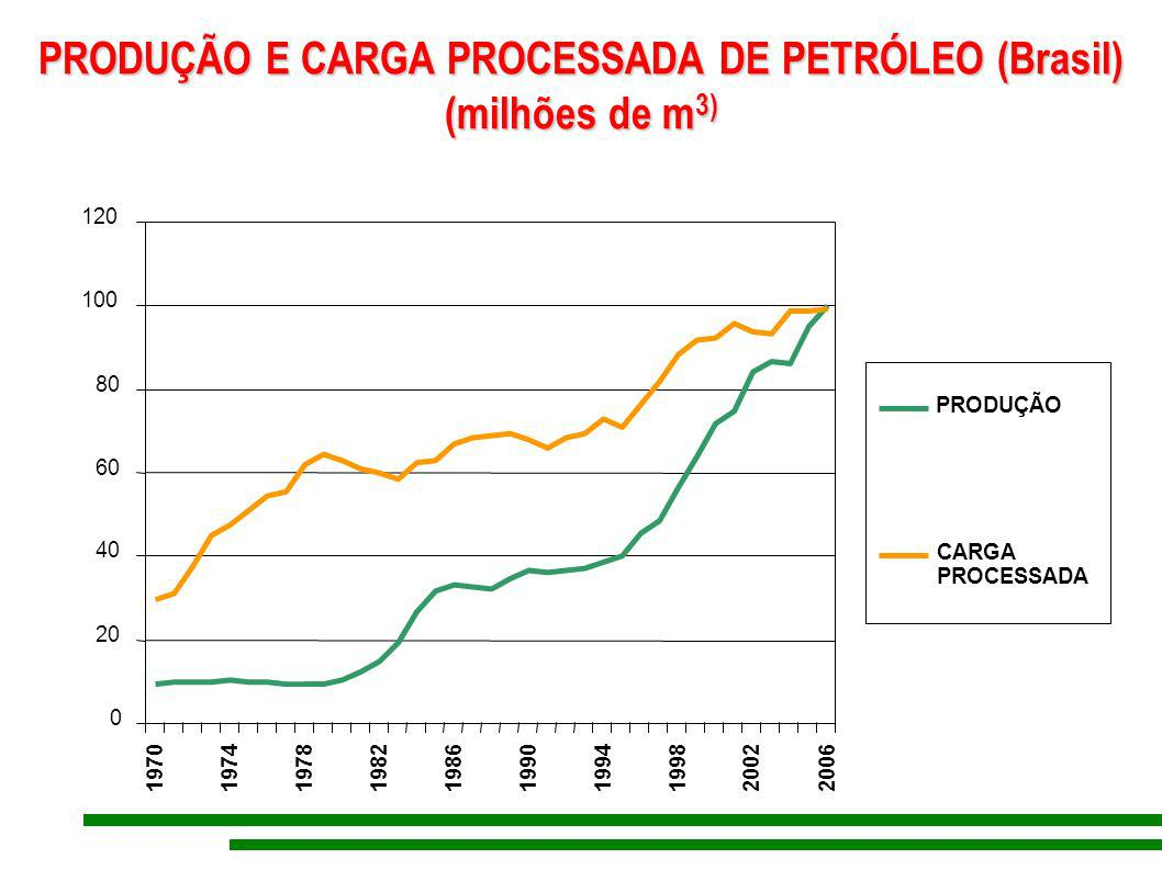 PRODUÇÃO E CARGA PROCESSADA DE PETRÓLEO (Brasil) (milhões de m3)