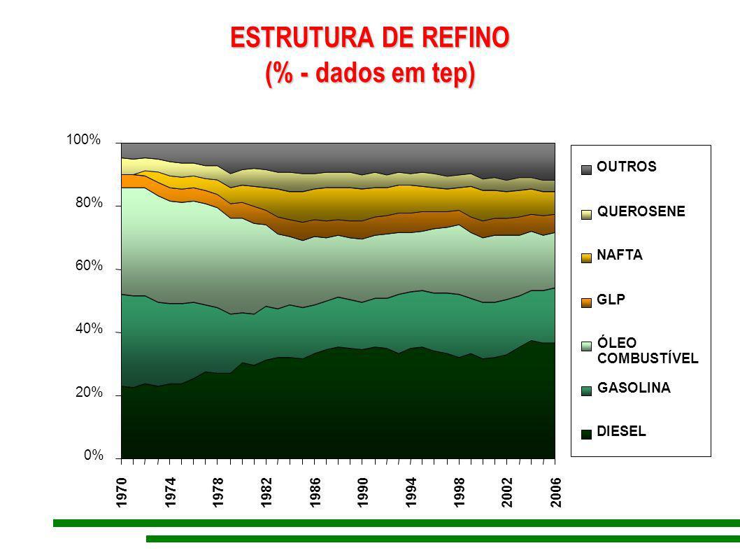 ESTRUTURA DE REFINO (% - dados em tep)