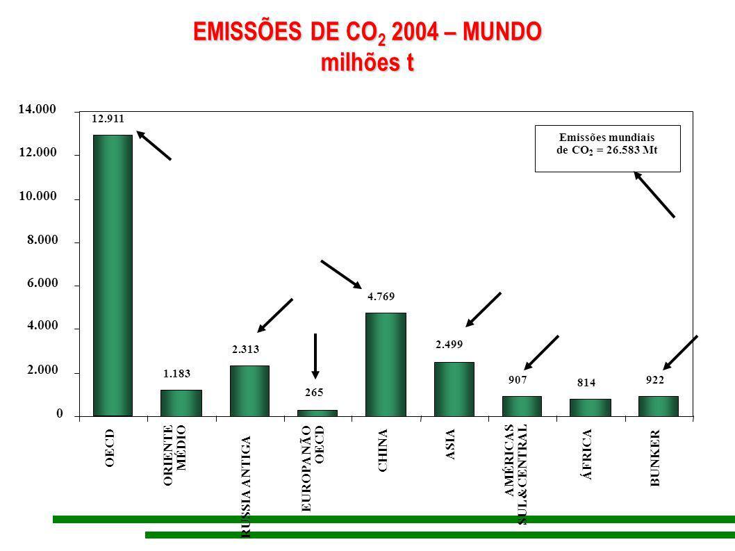 EMISSÕES DE CO2 2004 – MUNDO milhões t