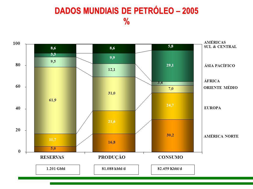 DADOS MUNDIAIS DE PETRÓLEO – 2005