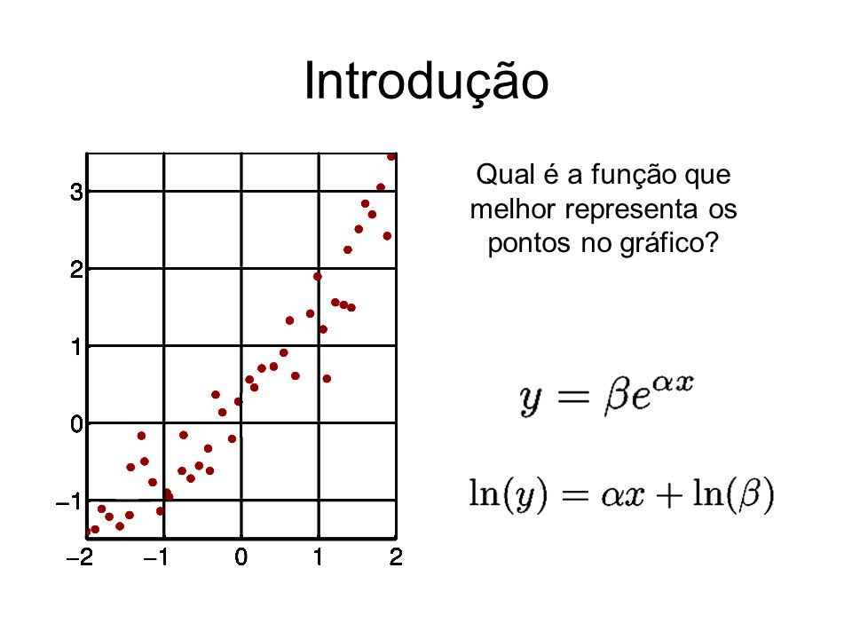Qual é a função que melhor representa os pontos no gráfico