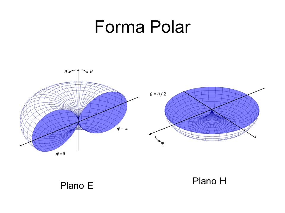 Forma Polar Plano H Plano E