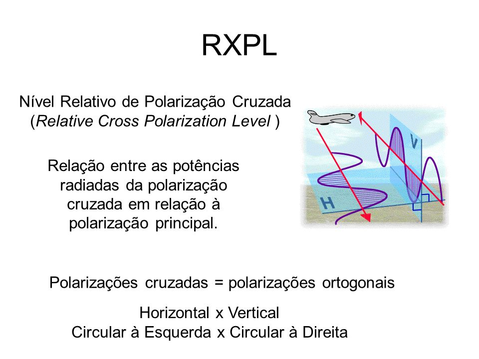 RXPL Nível Relativo de Polarização Cruzada