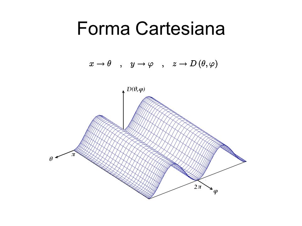 Forma Cartesiana