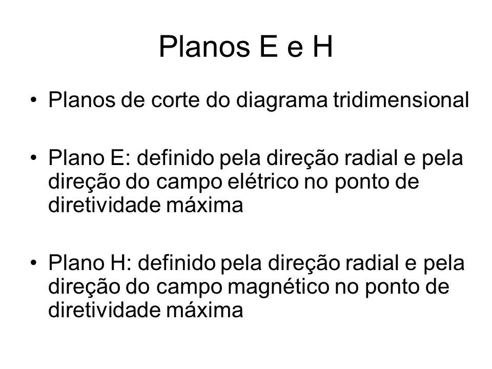 Planos E e H Planos de corte do diagrama tridimensional