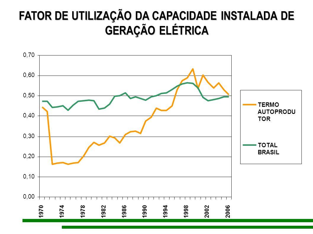 FATOR DE UTILIZAÇÃO DA CAPACIDADE INSTALADA DE GERAÇÃO ELÉTRICA
