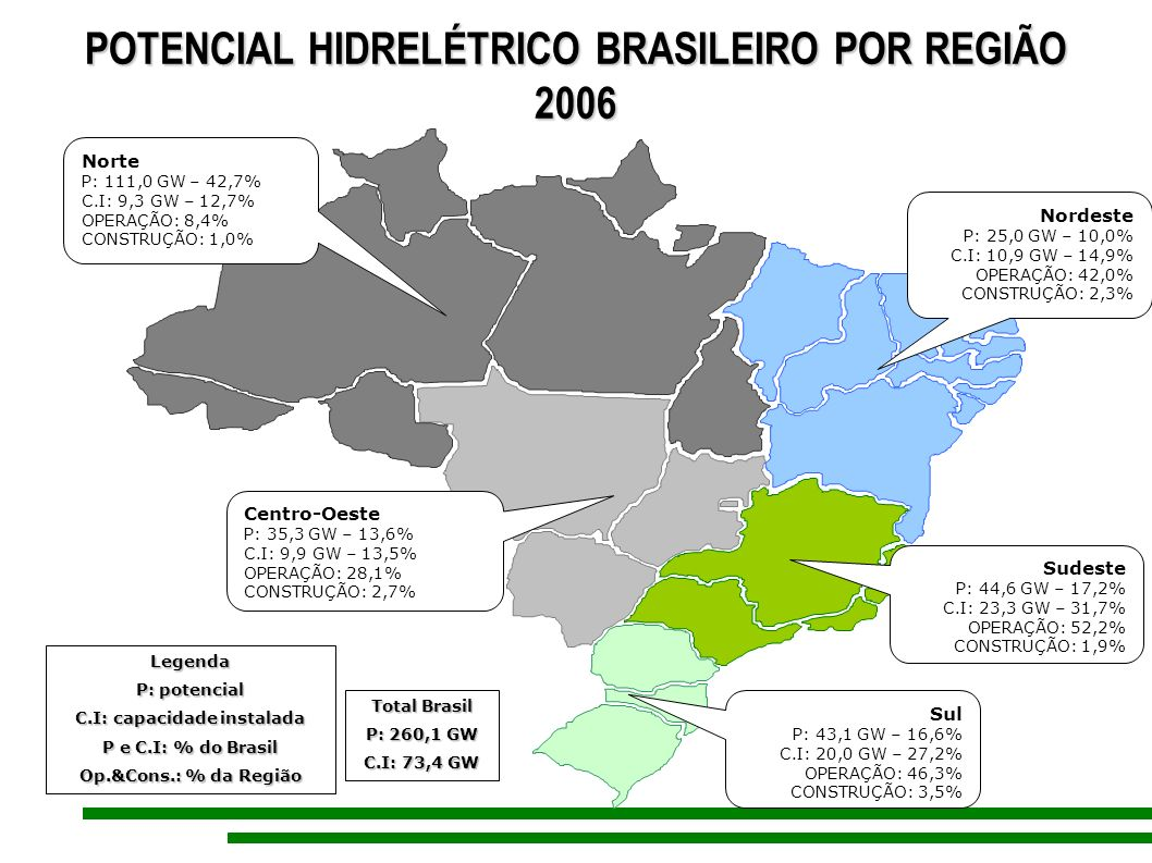POTENCIAL HIDRELÉTRICO BRASILEIRO POR REGIÃO C.I: capacidade instalada