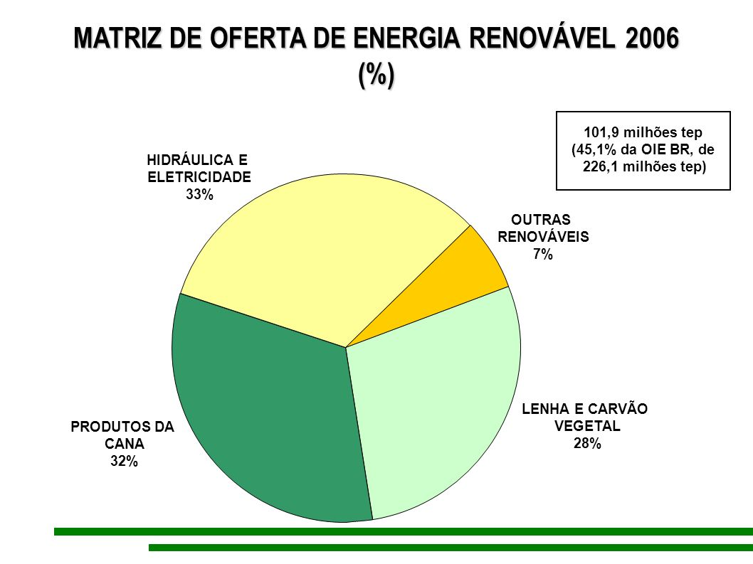 MATRIZ DE OFERTA DE ENERGIA RENOVÁVEL 2006