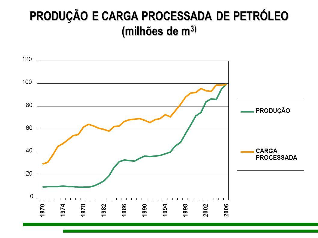 PRODUÇÃO E CARGA PROCESSADA DE PETRÓLEO (milhões de m3)