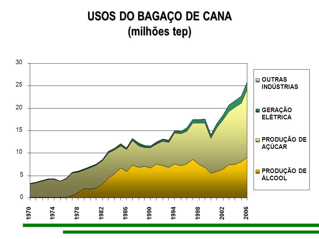 USOS DO BAGAÇO DE CANA (milhões tep)
