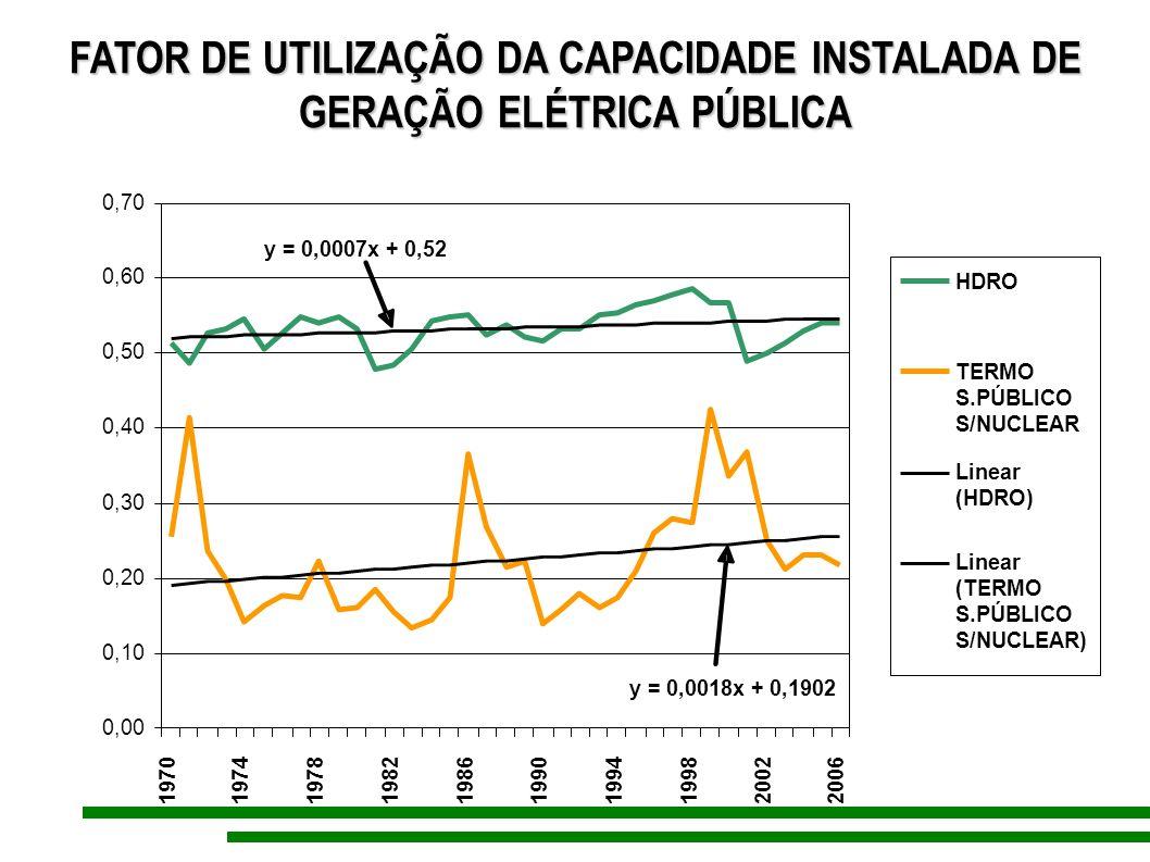 FATOR DE UTILIZAÇÃO DA CAPACIDADE INSTALADA DE GERAÇÃO ELÉTRICA PÚBLICA
