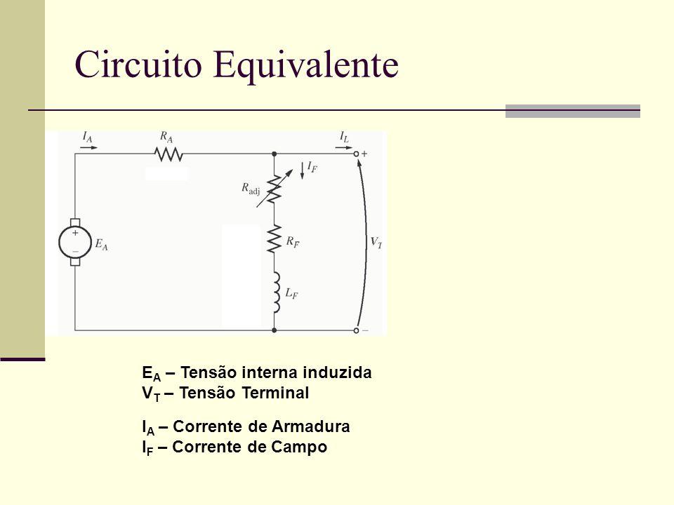 Circuito Equivalente EA – Tensão interna induzida VT – Tensão Terminal