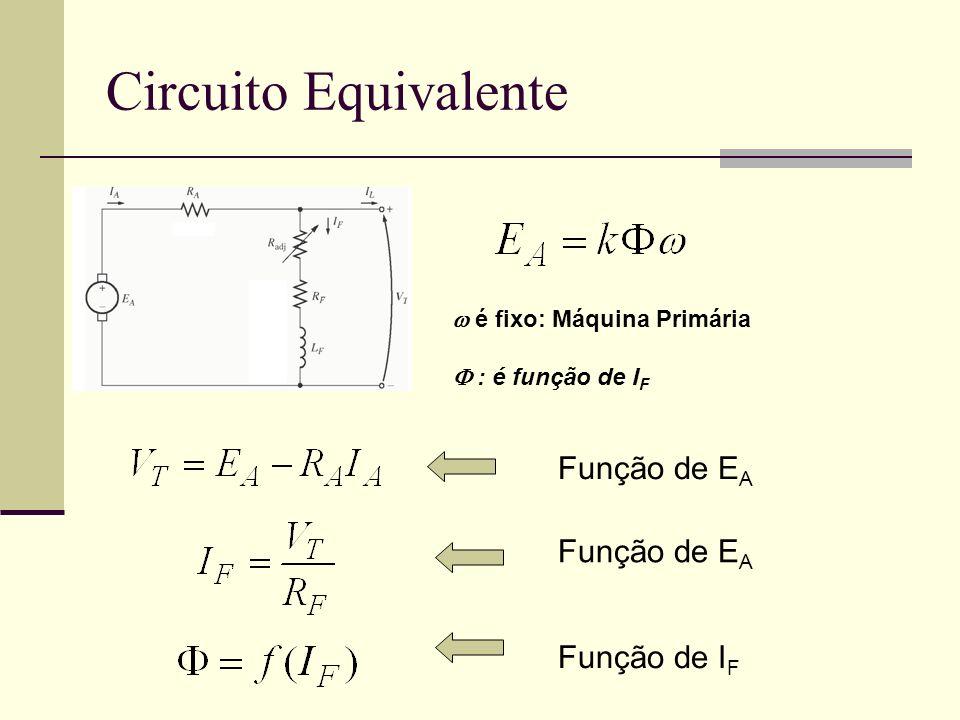 Circuito Equivalente Função de EA Função de EA Função de IF