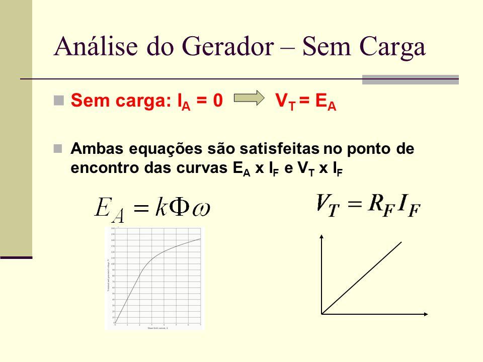 Análise do Gerador – Sem Carga