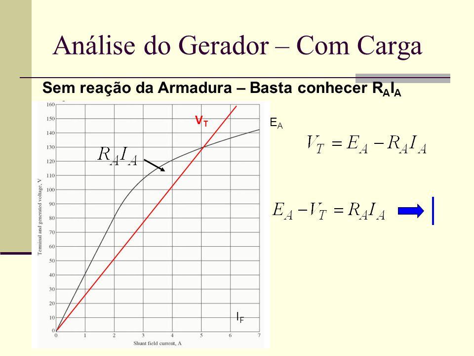 Análise do Gerador – Com Carga