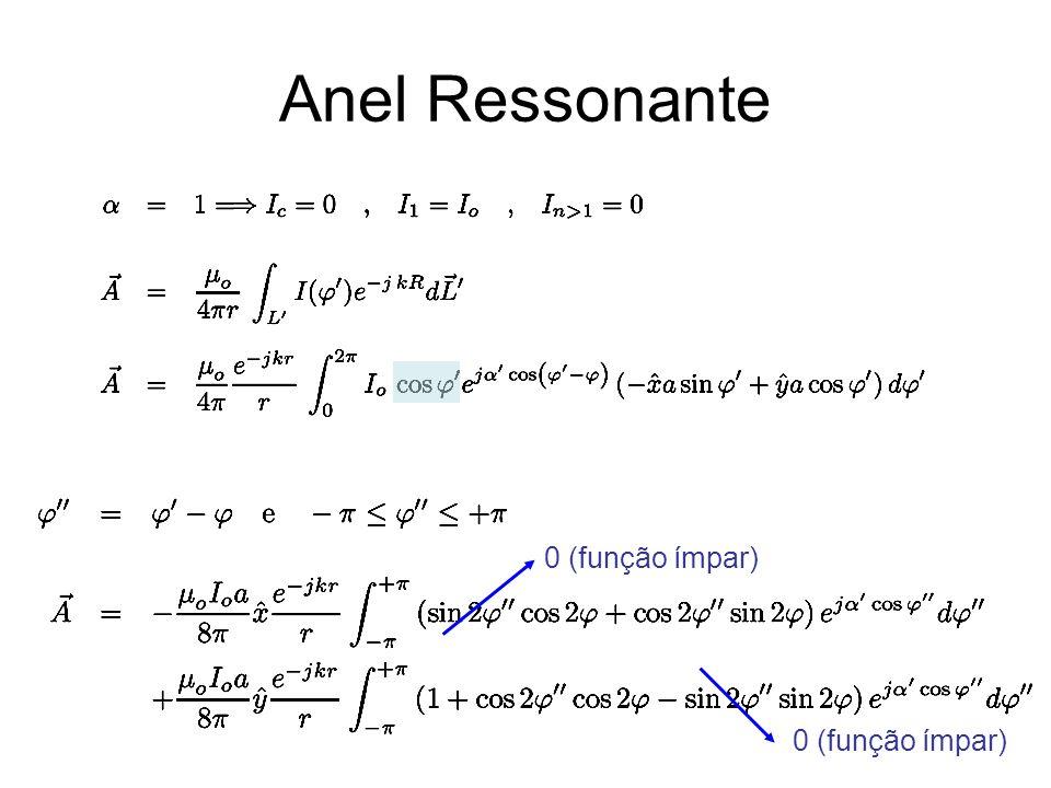 Anel Ressonante 0 (função ímpar) 0 (função ímpar)