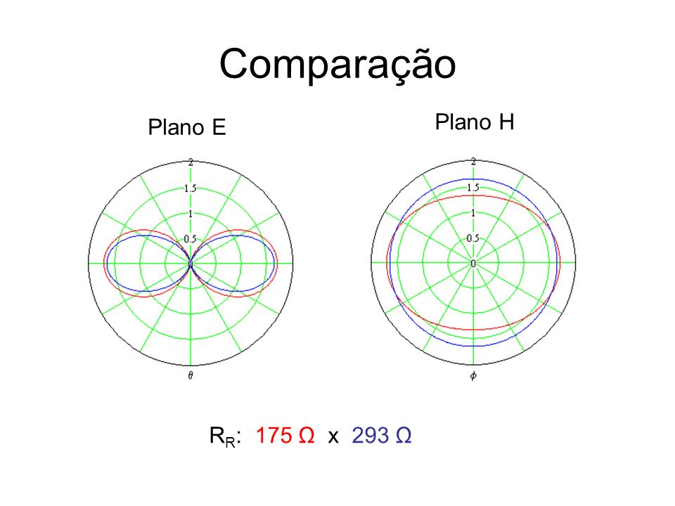 Comparação Plano H Plano E RR: 175 Ω x 293 Ω