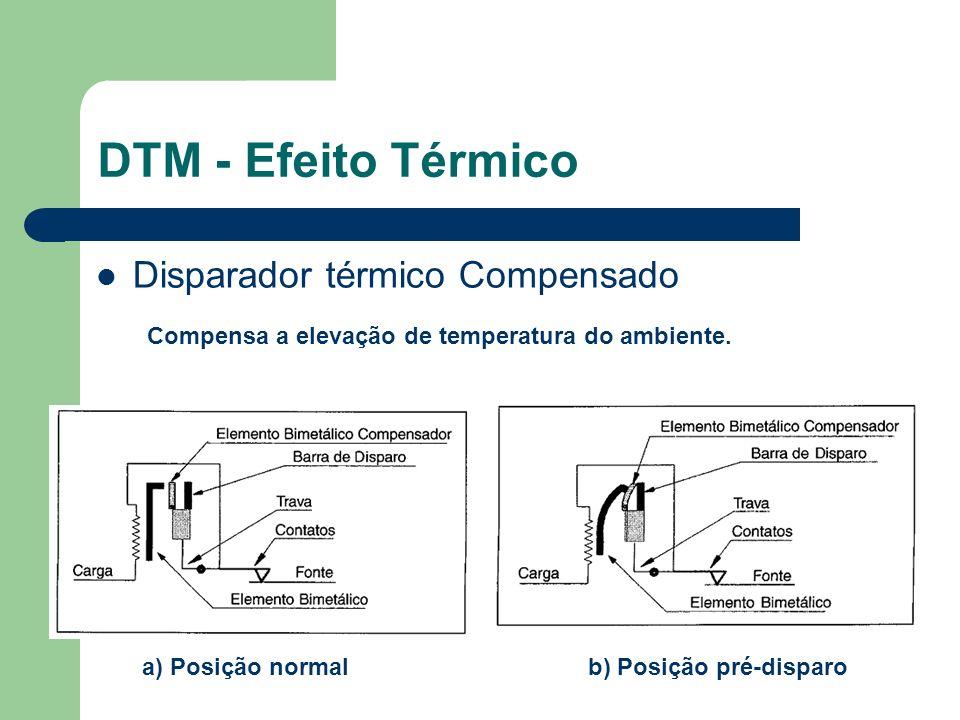 DTM - Efeito Térmico Disparador térmico Compensado