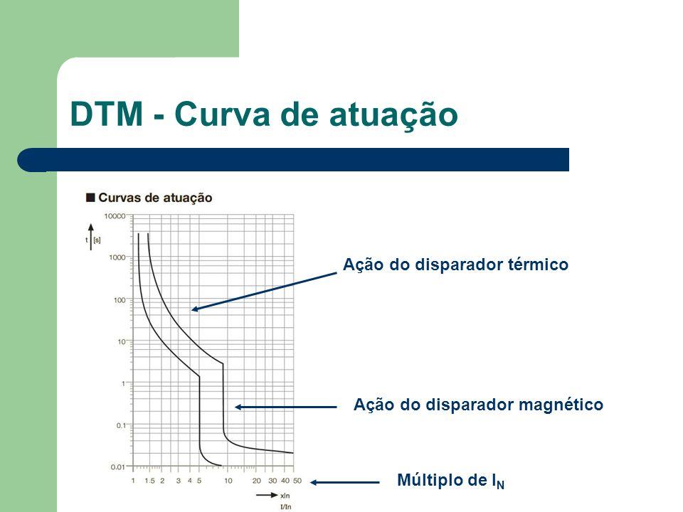 DTM - Curva de atuação Ação do disparador térmico