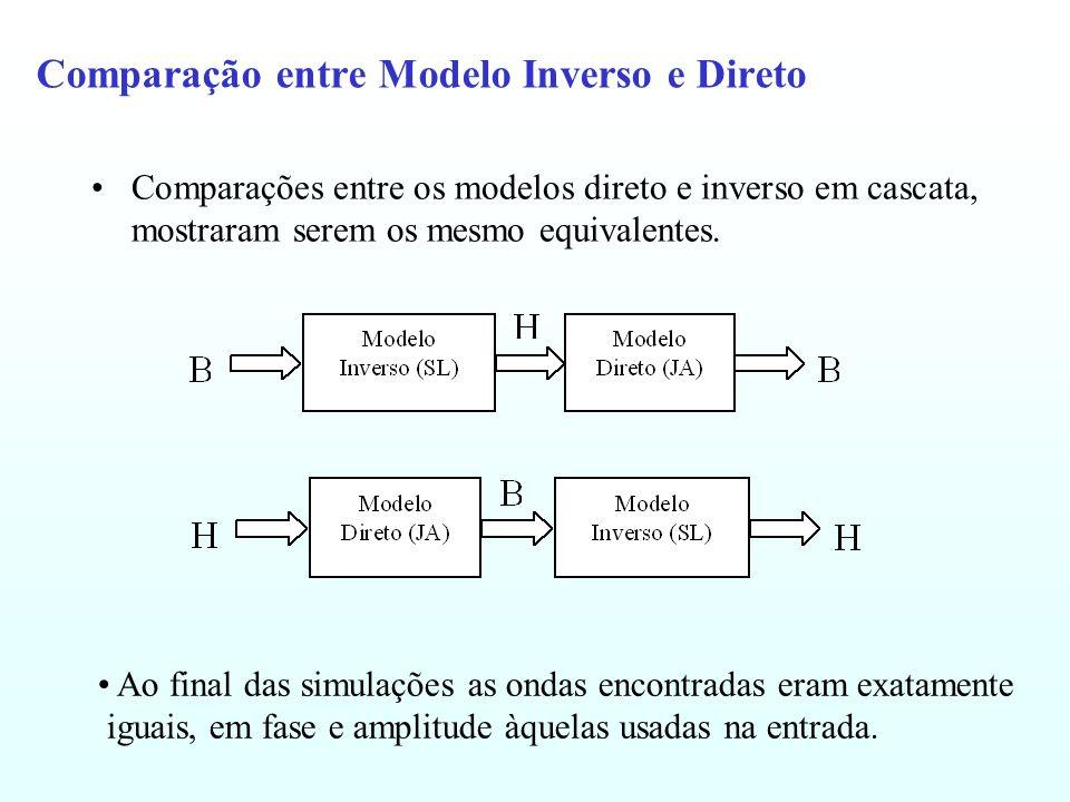 Comparação entre Modelo Inverso e Direto