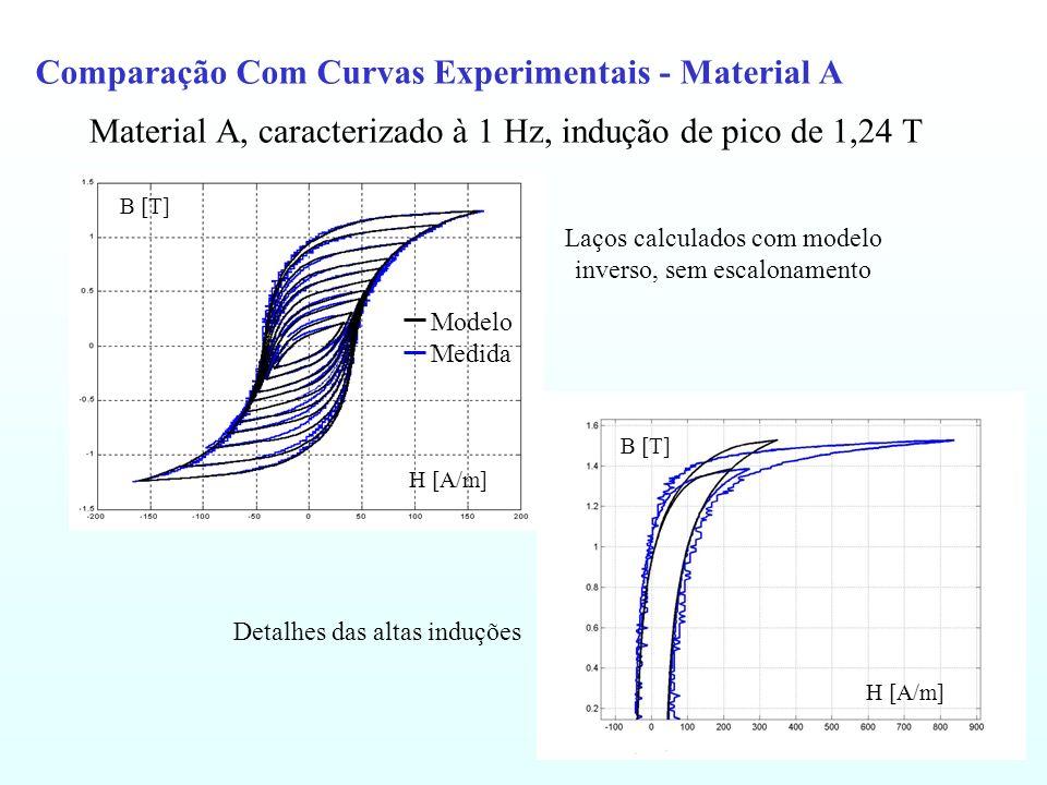 Comparação Com Curvas Experimentais - Material A
