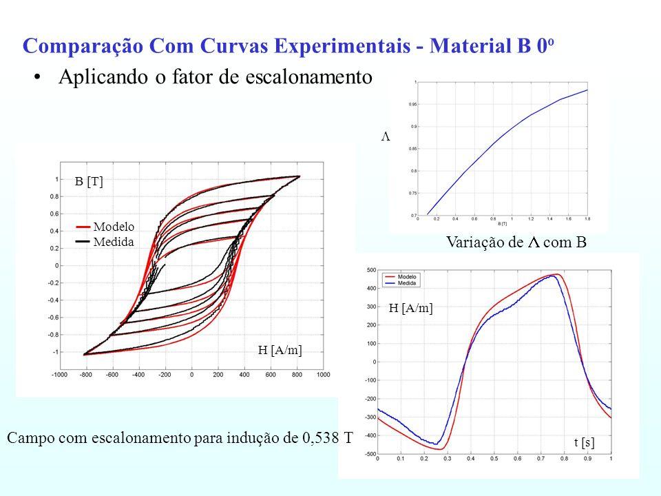 Comparação Com Curvas Experimentais - Material B 0o