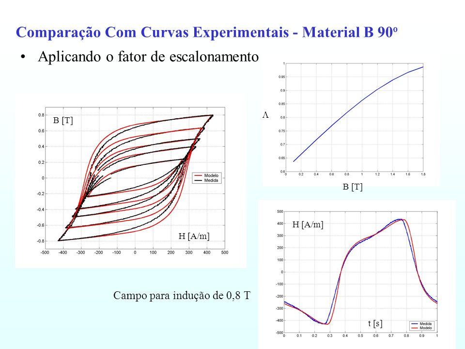 Comparação Com Curvas Experimentais - Material B 90o