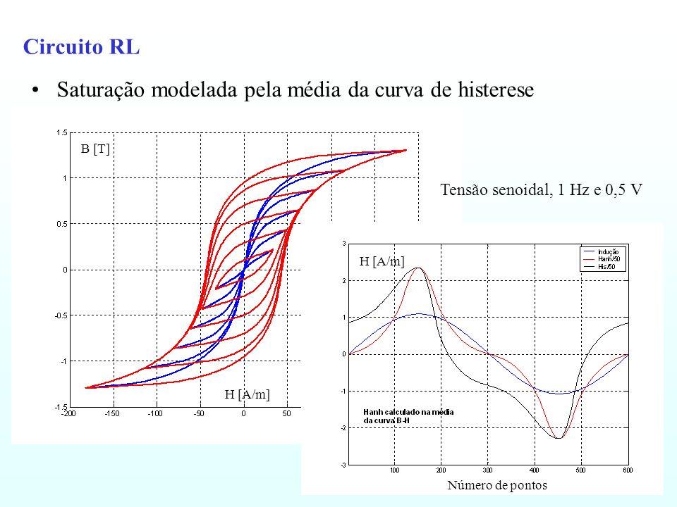 Saturação modelada pela média da curva de histerese