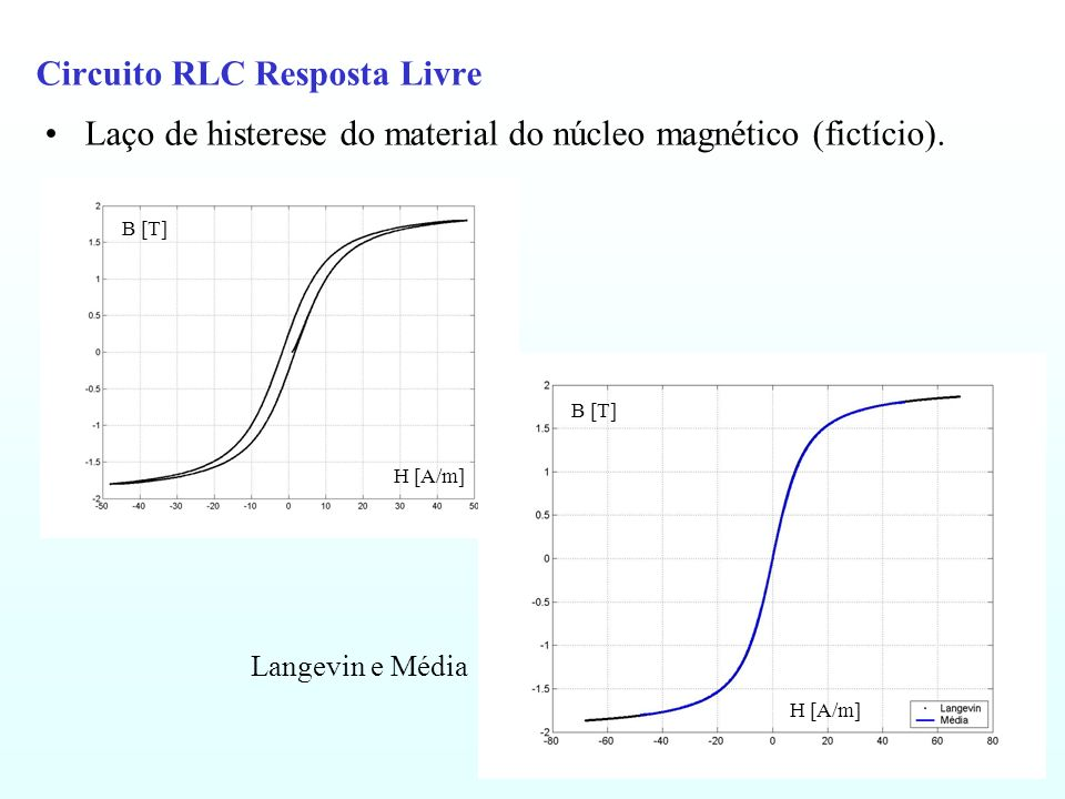 Circuito RLC Resposta Livre