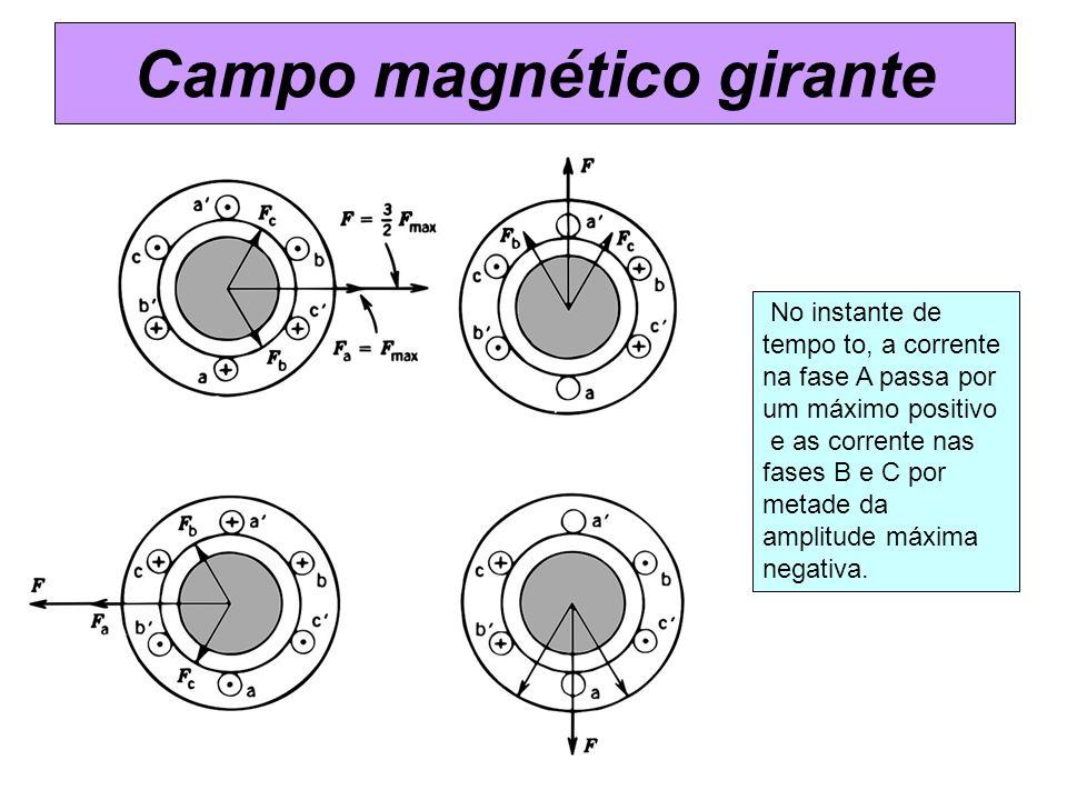 Campo magnético girante