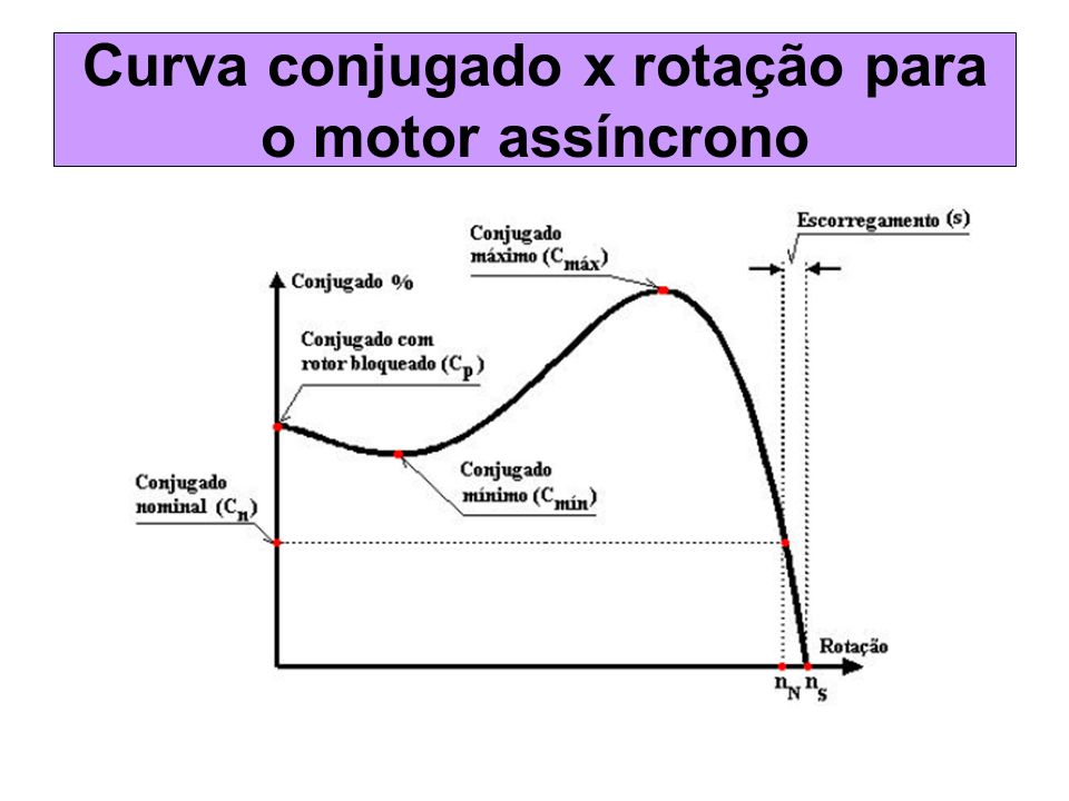 Curva conjugado x rotação para o motor assíncrono
