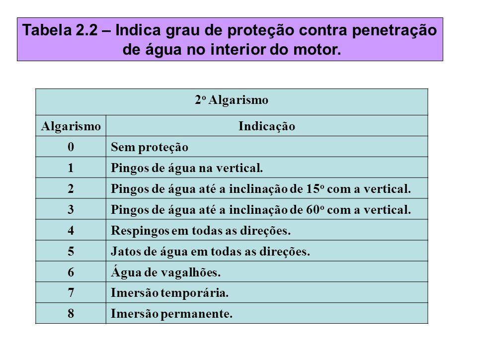 Tabela 2.2 – Indica grau de proteção contra penetração