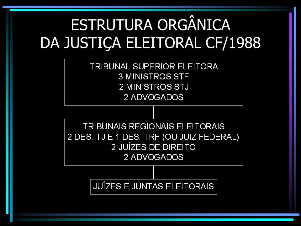 ESTRUTURA ORGÂNICA DA JUSTIÇA ELEITORAL CF/1988