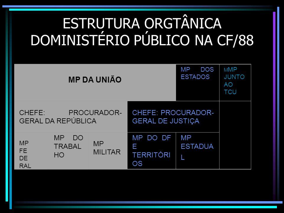 ESTRUTURA ORGTÂNICA DOMINISTÉRIO PÚBLICO NA CF/88