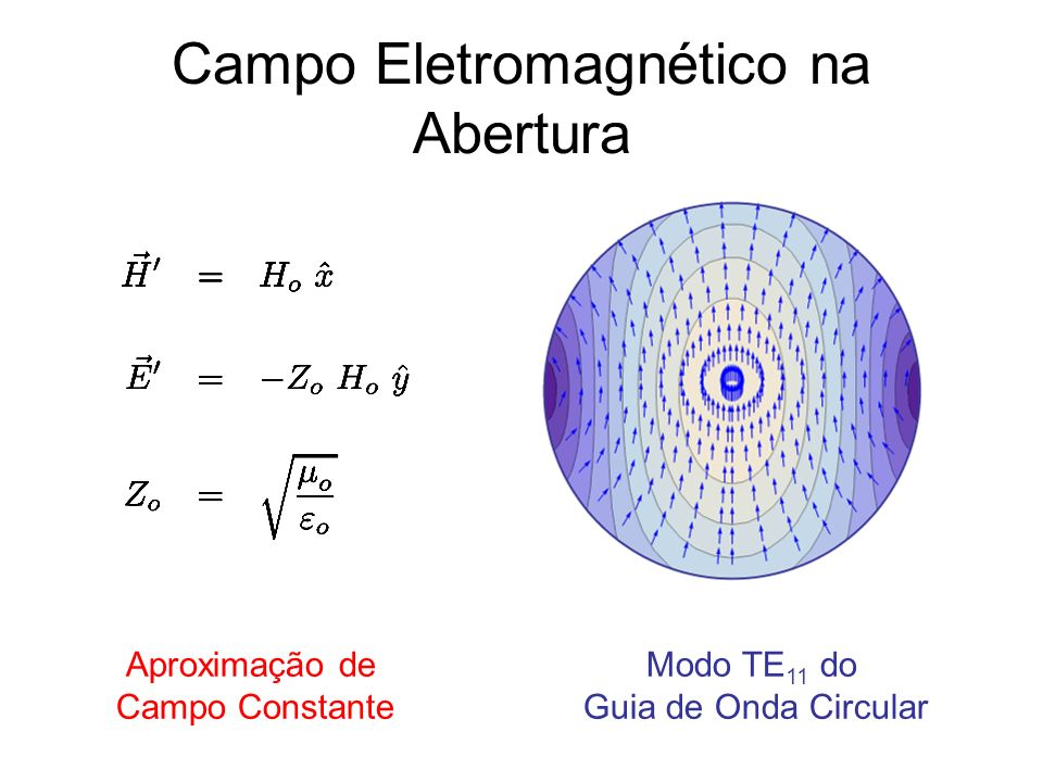 Campo Eletromagnético na Abertura