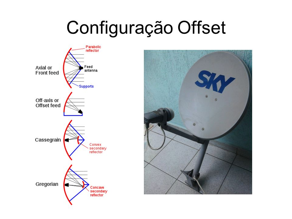 Configuração Offset