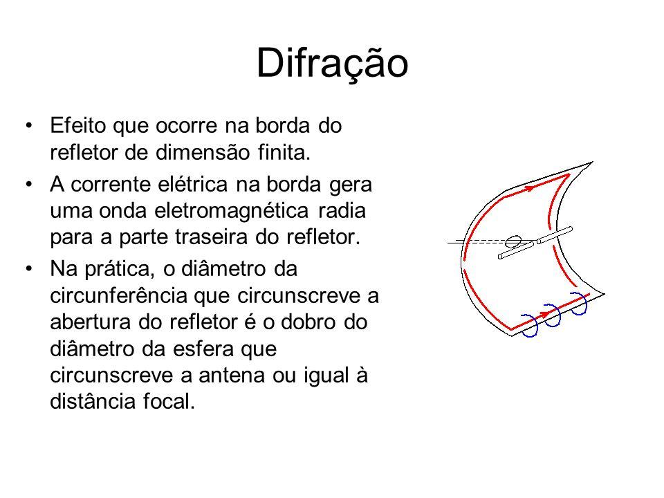 Difração Efeito que ocorre na borda do refletor de dimensão finita.