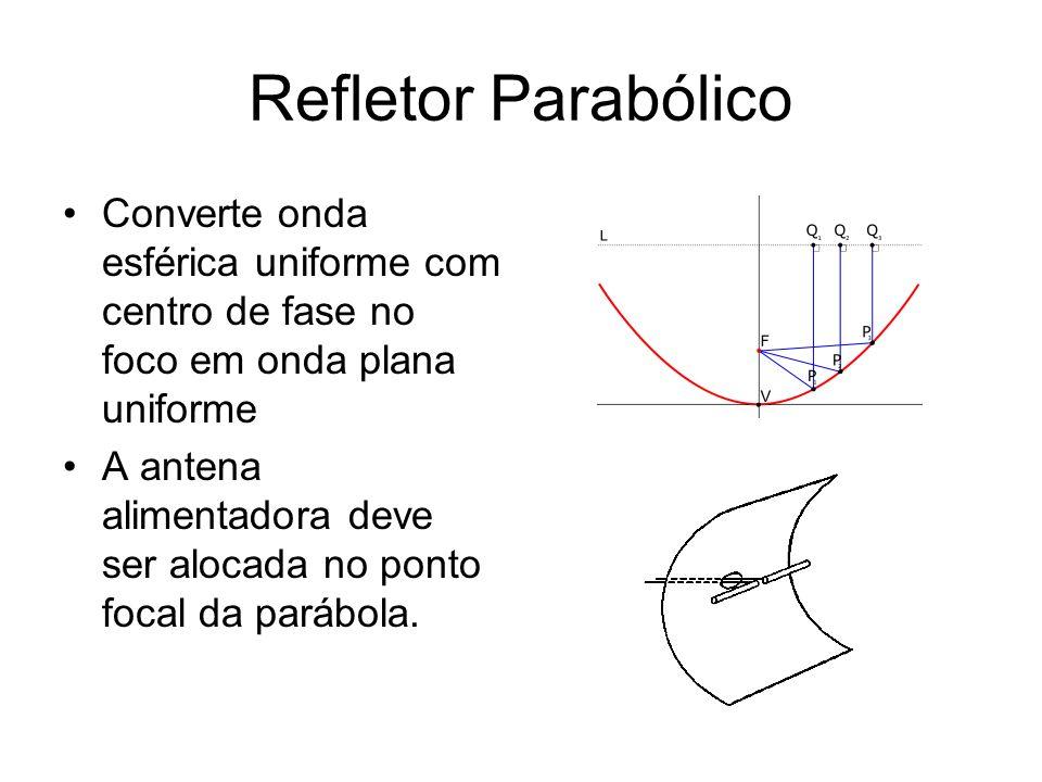 Refletor Parabólico Converte onda esférica uniforme com centro de fase no foco em onda plana uniforme.