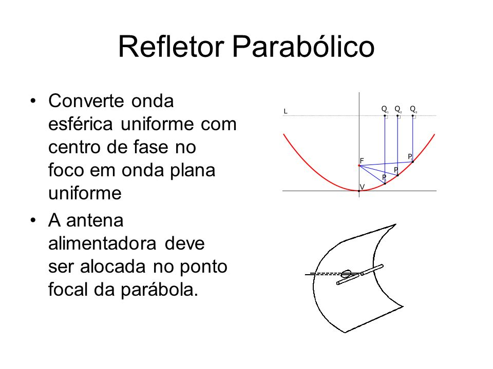 Refletor ParabólicoConverte onda esférica uniforme com centro de fase no foco em onda plana uniforme.